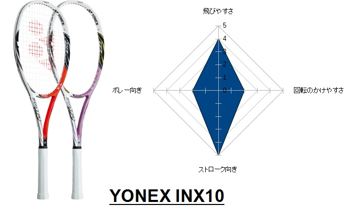 INX10