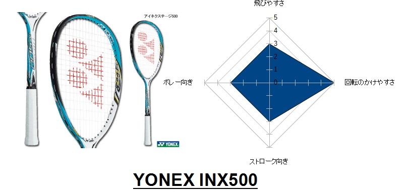 INX500