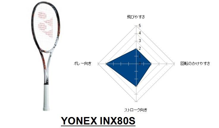 INX80S
