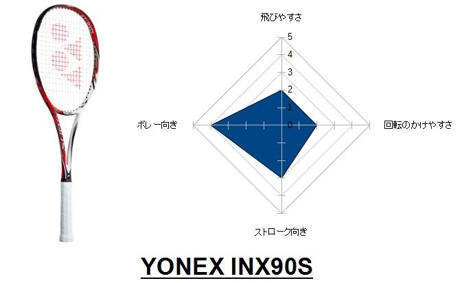 INX90S