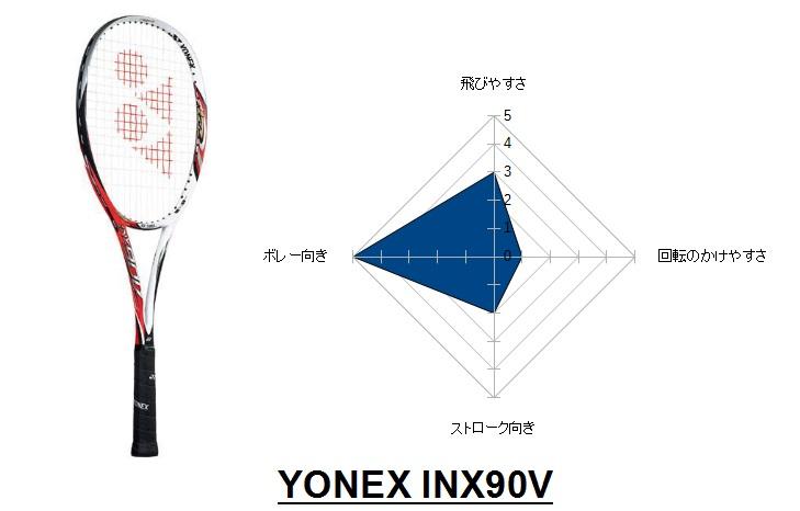 INX90V