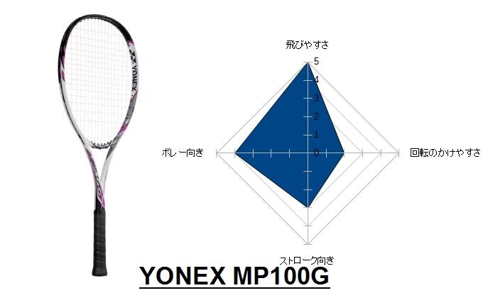 MP100G