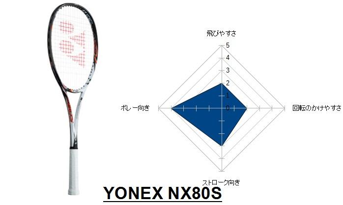 NX80S