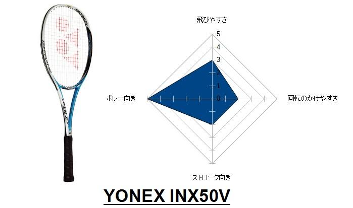 inx50v