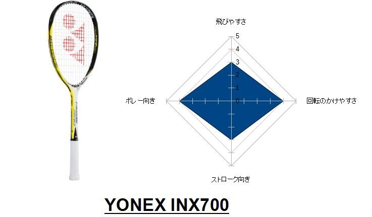 inx700
