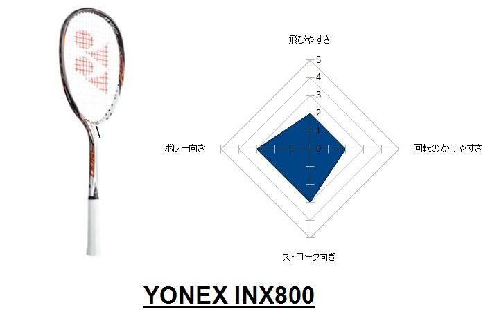 inx800