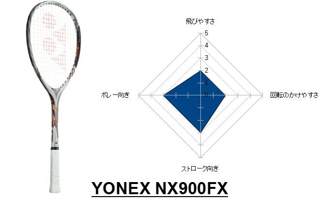 nx900fx